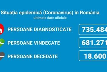 Coronavirus România: 2.752 de cazuri noi din 33.922 de teste (8,1%)