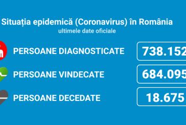 Coronavirus Maramureș: 2.668 de cazuri noi din 32.501 de teste (8,2%)