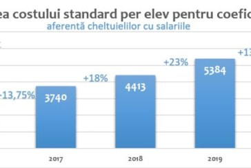 Ministerul Educației: Costul standard per elev, componenta de cheltuieli materiale, pregătirea profesională a cadrelor didactice și organizarea examenelor naționale, crește