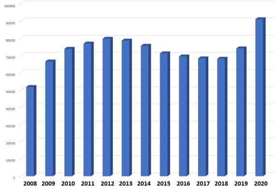 Datoria externă a României a crescut cu 20% în anul 2020 pe fondul reducerii investițiilor străine cu 60%