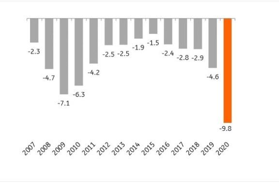 Investițiile record ale statului – cea mai mare sumă de până acum și cea mai mare pondere din ultimii 5 ani, însă în 2019 deficitul bugetar a depășit investițiile pentru prima dată din 2009