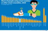 Numai 8% dintre români folosesc smartwatch-uri sau alte accesorii inteligente, cei mai puțin din UE, după greci (7%)