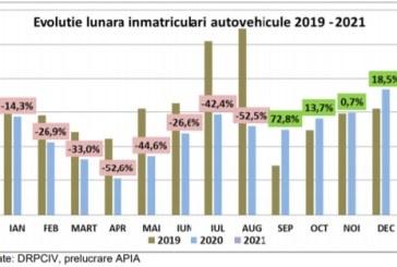 Înmatriculările de mașini noi în România au scăzut în luna ianuarie cu aproape 50%, comparativ cu luna similară din 2020