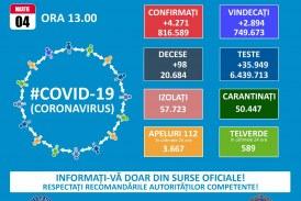 4.271 cazuri noi de persoane infectate cu coronavirus