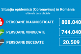 Coronavirus România: 3.950 de cazuri noi din 33.544 de teste (11,7%)