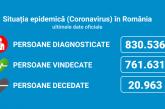 Coronavirus România: 2.280 de cazuri noi din 10.440 de teste (21,8%)