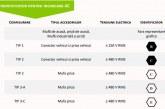 """Mașinile electrice înmatriculate de la 20 martie vor trebui să aibă """"o etichetă"""" a caracteristicilor de încărcare"""
