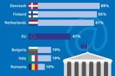 România are cel mai scăzut procent de cetăţeni care obţin informaţii de pe site-urile autorităţilor publice