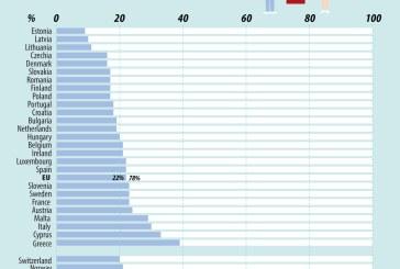 România are cea mai mare pondere de femei printre lucrătorii din sănătate