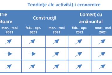 Managerii firmelor românești estimează o creștere a activității în industria prelucrătoare, construcții și comerțul cu amănuntul