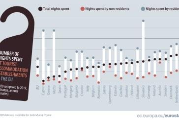 România, printre statele membre cele mai afectate de scăderea turismului în 2020
