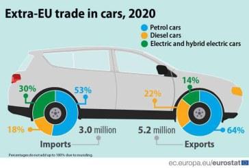 UE a exportat anul trecut 5,2 milioane vehicule electrice şi hibride