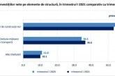 INS: Investiţiile nete în economia României au crescut cu 9,9%, în T1